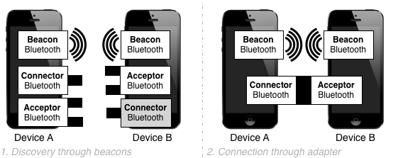 Beacons and adapter